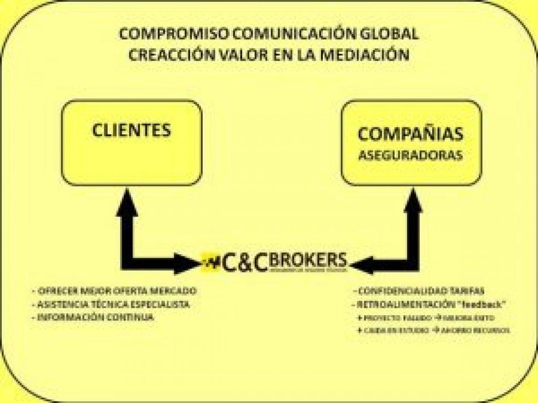 MODELO COMUNICACIÓN GLOBAL – CREACCIÓN VALOR